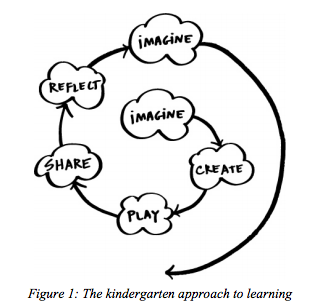 All I Really Need to Know (About Creative Thinking) I Learned (By  Studying How Children Learn) in Kindergarten